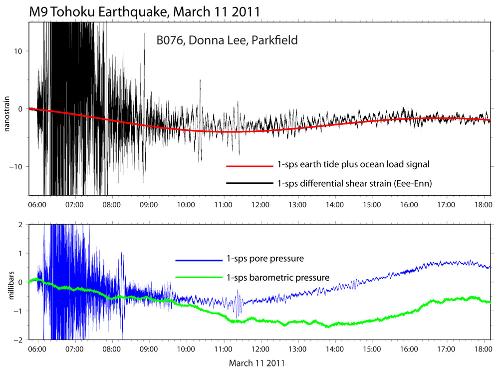 Photo:High-rate data recorded at PBO borehole B076  following the March 11, 2011, M9 Tohoku  earthquake. The upper plot shows the 1-sps strain (black) and the predicted earth tide and ocean load signal (red).